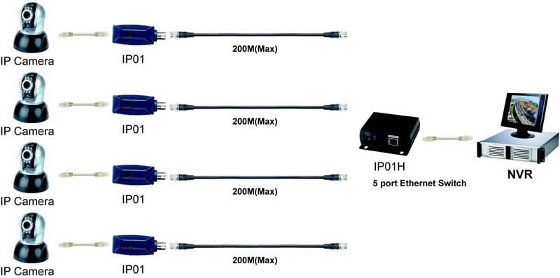 IP Camera Cabling Solution